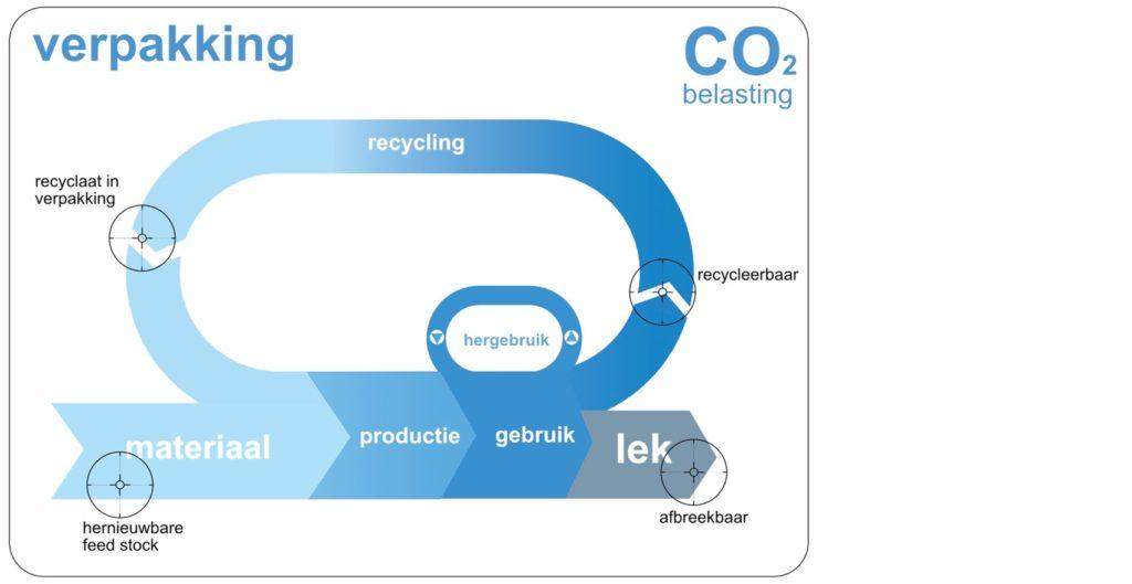 fonkels-co2-verpakking